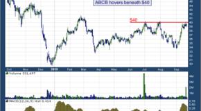Ameris Bancorp (NASDAQ: ABCB)