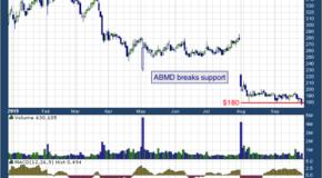 ABIOMED, Inc. (NASDAQ: ABMD)