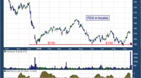 FedEx Corporation (NYSE: FDX)