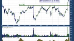 Steelcase Inc. (NYSE: SCS)