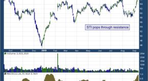 SunTrust Banks, Inc. (NYSE: STI)