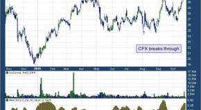 Colfax Corporation (NYSE: CFX)