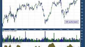 Deere & Company (NYSE: DE)