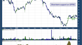Green Plains Inc (NASDAQ: GPRE)