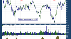 LyondellBasell Industries N.V. (NYSE: LYB)