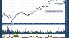Northrop Grumman Corporation (NYSE: NOC)