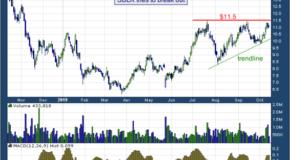 Star Bulk Carriers Corp. (NASDAQ: SBLK)