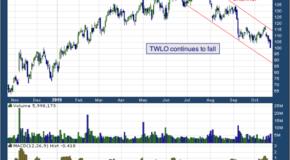 Twilio Inc (NYSE: TWLO)