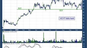 Veracyte Inc (NASDAQ: VCYT)