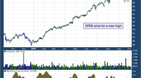 W. R. Berkley Corp (NYSE: WRB)