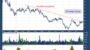Alcoa Corp (NYSE: AA)