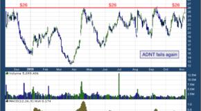 Adient PLC (NYSE: ADNT)