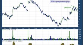 Bed Bath & Beyond Inc. (NASDAQ: BBBY)