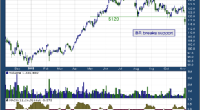 Broadridge Financial Solutions, Inc. (NYSE: BR)