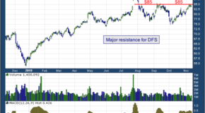 Discover Financial Services (NYSE: DFS)