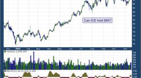 Intercontinental Exchange Inc (NYSE: ICE)
