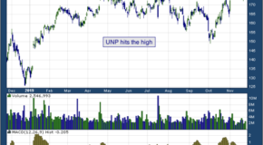 Union Pacific Corporation (NYSE: UNP)