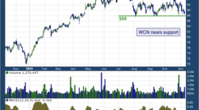 Waste Connections Inc (NYSE: WCN)