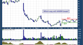 Atlas Air Worldwide Holdings, Inc. (NASDAQ: AAWW)