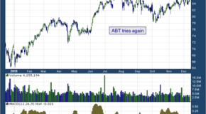 Abbott Laboratories (NYSE: ABT)
