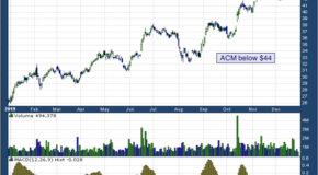 Aecom (NYSE: ACM)