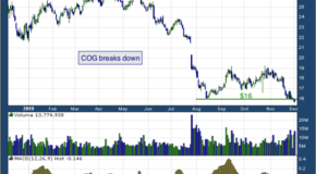 Cabot Oil & Gas Corporation (NYSE: COG)