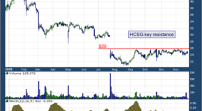 Healthcare Services Group, INC. (NASDAQ: HCSG)