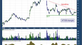 Kratos Defense & Security Solutions, Inc (NASDAQ: KTOS)