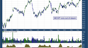Microchip Technology Inc. (NASDAQ: MCHP)