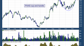 Pan American Silver Corp. (NASDAQ: PAAS)