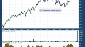 Steris (NYSE: STE)