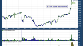 Synaptics, Incorporated (NASDAQ: SYNA)