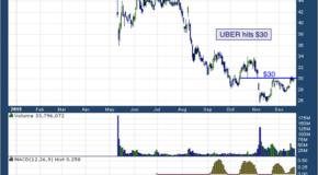 Uber Technologies Inc (NYSE: UBER)
