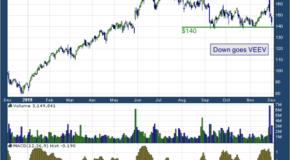 Veeva Systems Inc (NYSE: VEEV)
