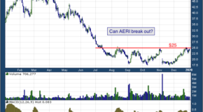 Aerie Pharmaceuticals, Inc. (NASDAQ: AERI)