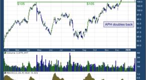 Amphenol Corporation (NYSE: APH)