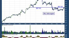 Ball Corporation (NYSE: BLL)