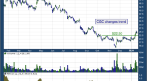 Canopy Growth Corp (NYSE: CGC)