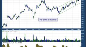 Facebook, Inc. (NASDAQ: FB)