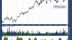 Intercontinental Exchange, Inc. (NYSE: ICE)