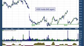 Kohl's Corporation (NYSE: KSS)