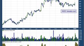 Northrop Grumman Corp. (NYSE: NOC)