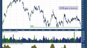 Exxon Mobil Corporation (NYSE: XOM)