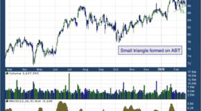 Abbott Laboratories (NYSE: ABT)