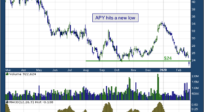 Apergy Corp. (NYSE: APY)
