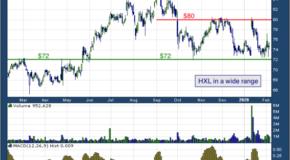 Hexcel Corporation (NYSE: HXL)