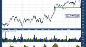 Illinois Tool Works Inc. (NYSE: ITW)