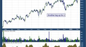Jacobs Engineering Group Inc (NYSE: J)