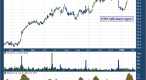 CarMax, Inc (NYSE: KMX)