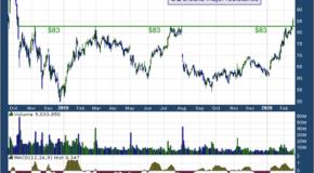 Square Inc (NYSE: SQ)